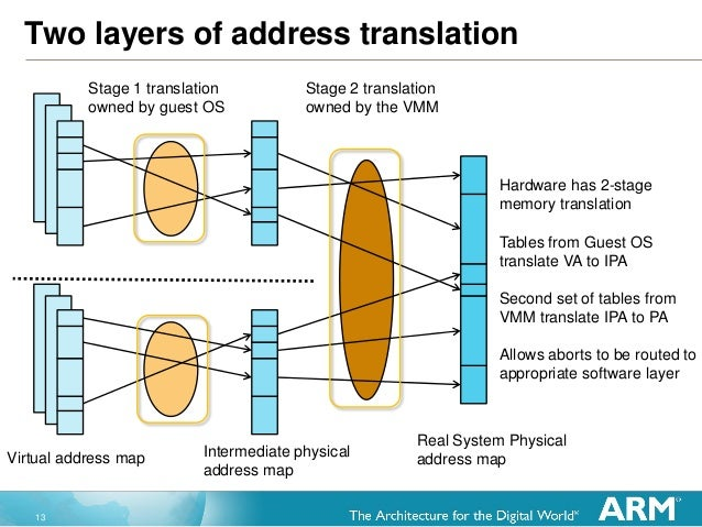 13 Two layers of address translation Stage 1 translation owned by guest OS Virtual address map Intermediate physical addre...