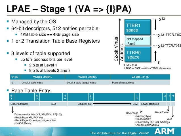 14 LPAE – Stage 1 (VA => {I}PA)  Managed by the OS  64-bit descriptors, 512 entries per table  4KB table size == 4KB pa...