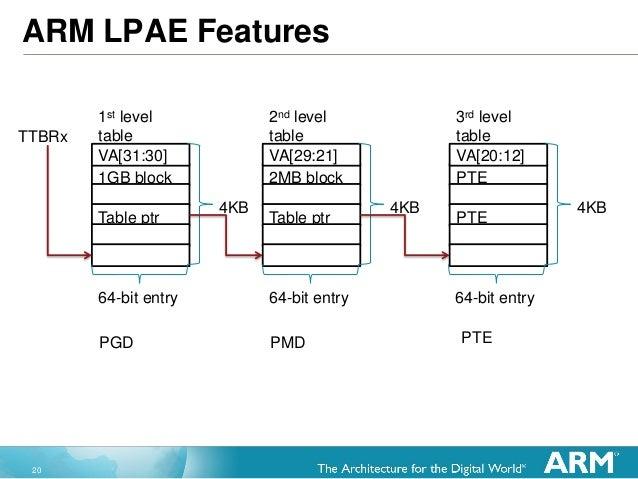 20 ARM LPAE Features 1GB block Table ptr 1st level table VA[31:30] TTBRx 4KB 2MB block Table ptr 2nd level table VA[29:21]...