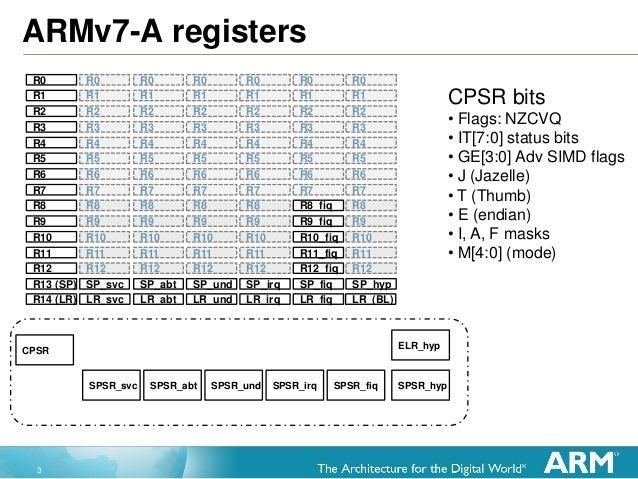 3 ARMv7-A registers R0 R1 R2 R3 R4 R5 R6 R7 R8 R9 R10 R11 R12 R13 (SP) R14 (LR) R0 R0 R0 R0 R0R0 SP_svc LR_svc SP_irq LR_i...