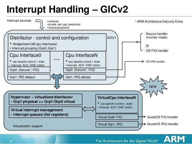 30 Interrupt Handling – GICv2 Secure handler (monitor mode) or OS FIQ handler OS IRQ handler GuestOS IRQ handler GuestOS F...