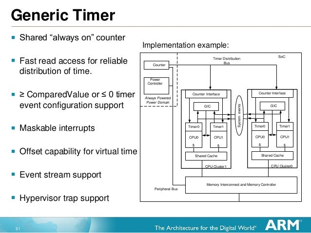 """31 Generic Timer  Shared """"always on"""" counter  Fast read access for reliable distribution of time.  ≥ ComparedValue or ≤..."""