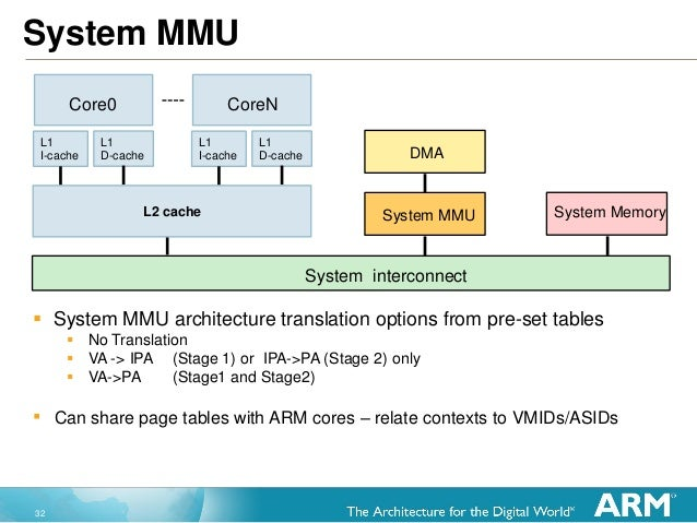 """32 System MMU Local Coherence Bus (no snooping on bus) """"Event pulse"""" enabling next cycle notifications  System MMU archit..."""