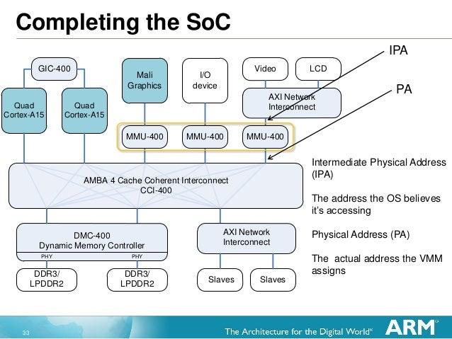 33 Quad Cortex-A15 Quad Cortex-A15 AMBA 4 Cache Coherent Interconnect CCI-400 I/O device MMU-400 DMC-400 Dynamic Memory Co...
