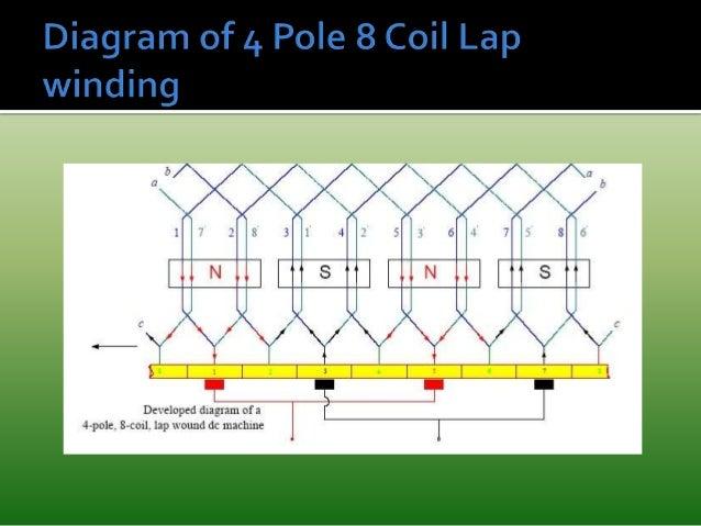 Armature Winding Diagram Wiring Diagrams