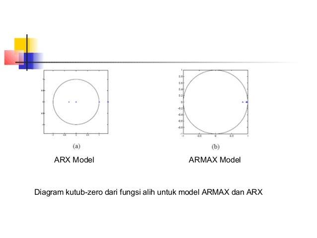 ARX Model ARMAX Model Gambar contoh tes validasi. Atas : menunjukkan otokorelasi galat residual untuk rentang suhu 34,93 –...