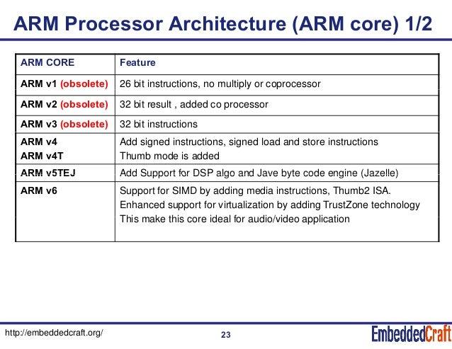 ARM Processor Architecture ...