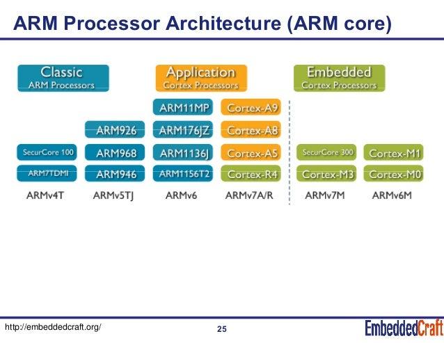 ARM Processor Tutorial - Arm processor architecture