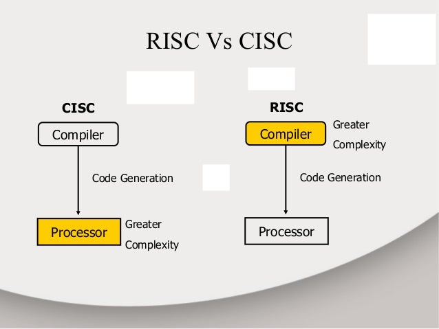 Arm cm3 architecture and programmer model for Risc v architecture