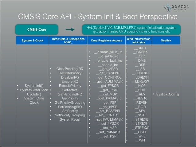 ARM® Cortex™ M Bootup_CMSIS_Part_2_3