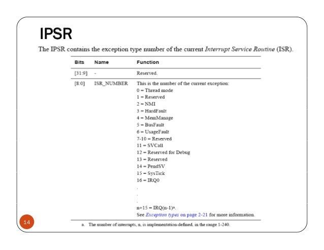 IPSR 14