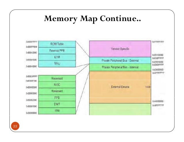 Memory Map Continue.. 22