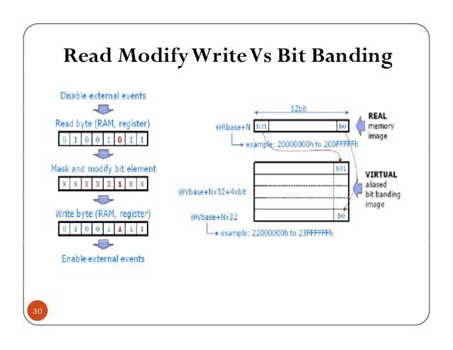 Read ModifyWriteVs Bit Bandingy g 30