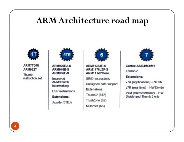 ARM Architecture road map 4