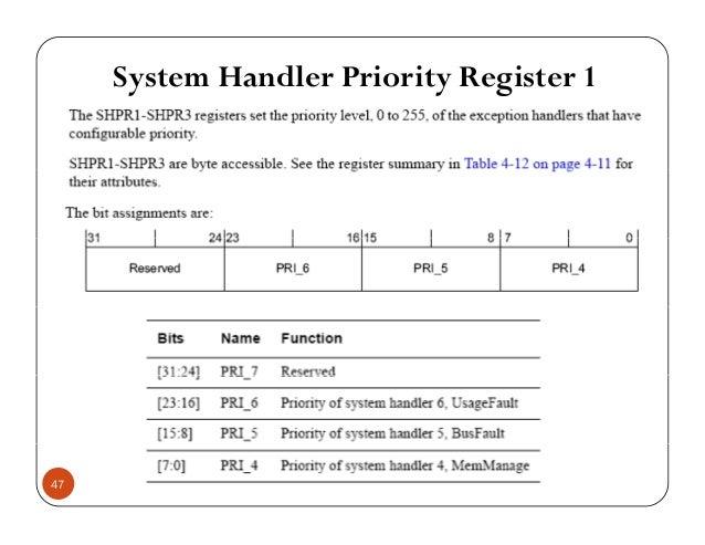 System Handler Priority Register 1 47