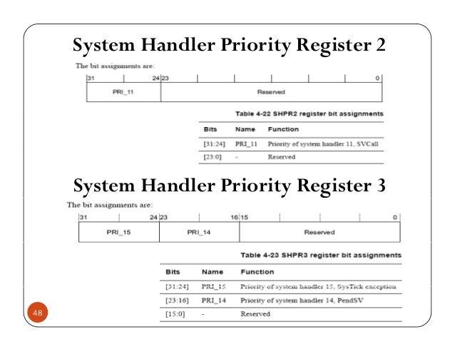 System Handler Priority Register 2 System Handler Priority Register 3 48