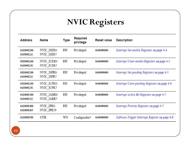 NVIC Registers 49