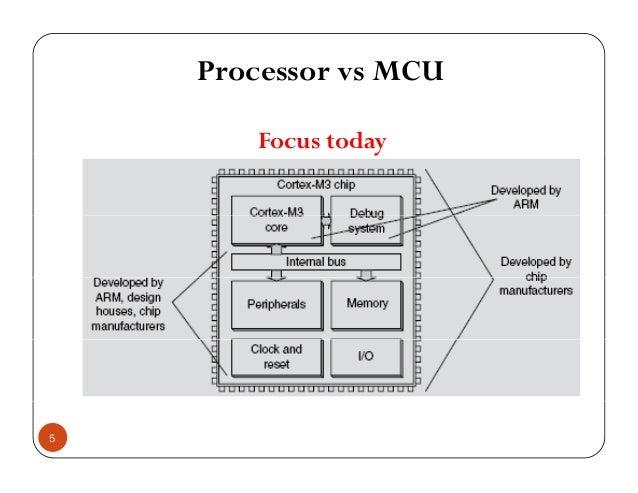 Processor vs MCU Focus todayy 5