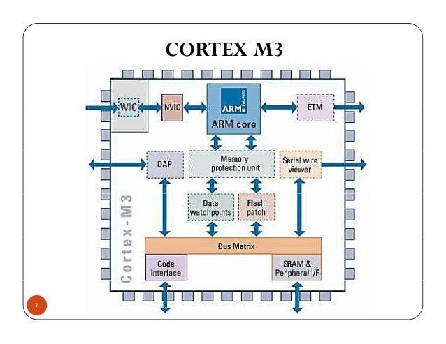 CORTEX M3 7
