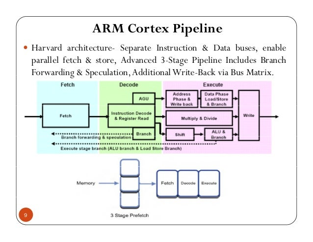 ARM Cortex Pipeline H d h S I D b blHarvard architecture- Separate Instruction & Data buses, enable parallel fetch & store...