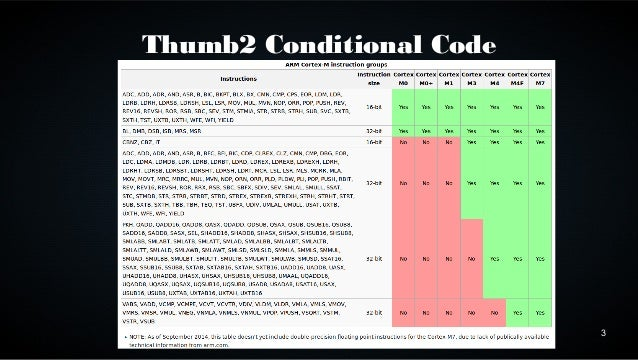 3  Thumb2 Conditional Code