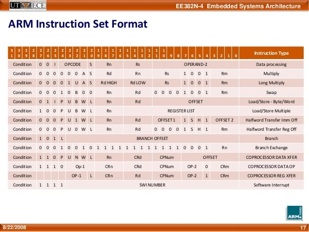 Arm 7 Detailed Instruction Set