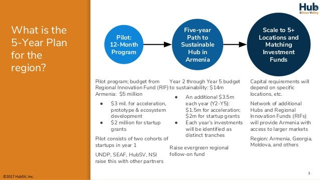 The UNDP show how an anchor institution creates an ecosystem Slide 3