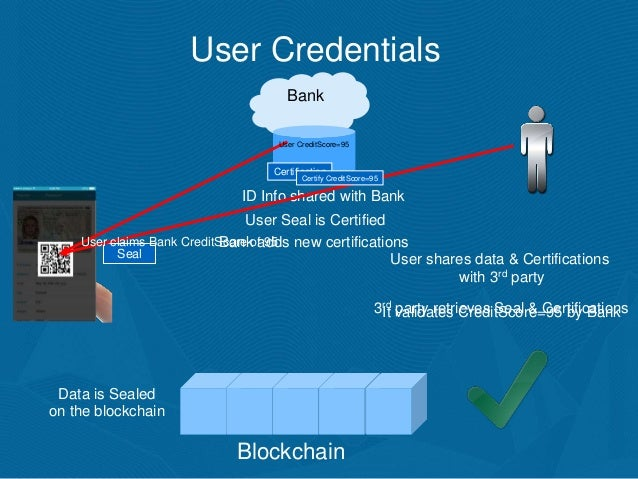 is blockchain a suitable technology for online identity management Blockchain technology is all the rage now with its history as the technology underlying bitcoins, its potential for verifying banking and peer-to-peer transactions, and making supply chain.