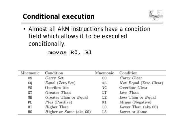 Arm Architecture Instruction Set