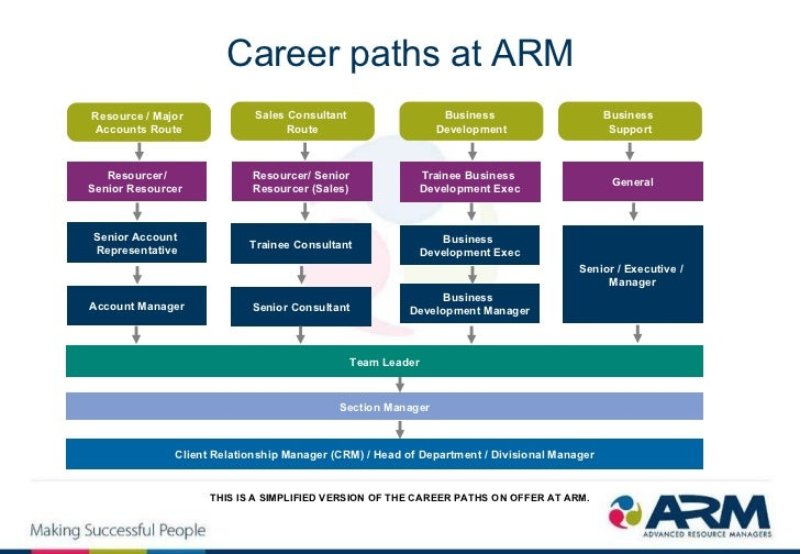 best career paths for accountants The cpa license is a much coveted designation not only does it expand your professional opportunities by allowing you to be a part of any organization and industry, but it also comes with great personal benefits, such as increased salary, traveling, and upward mobility.