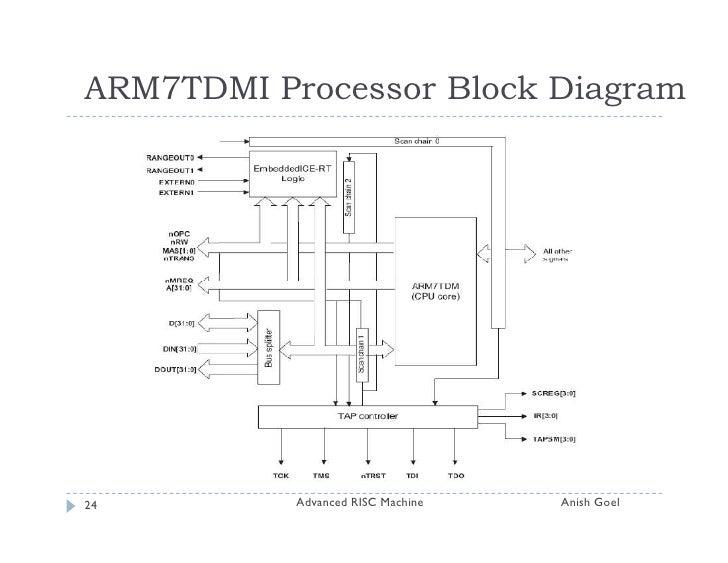 Block Diagram Of Arm 9 Wiring Diagram Forward