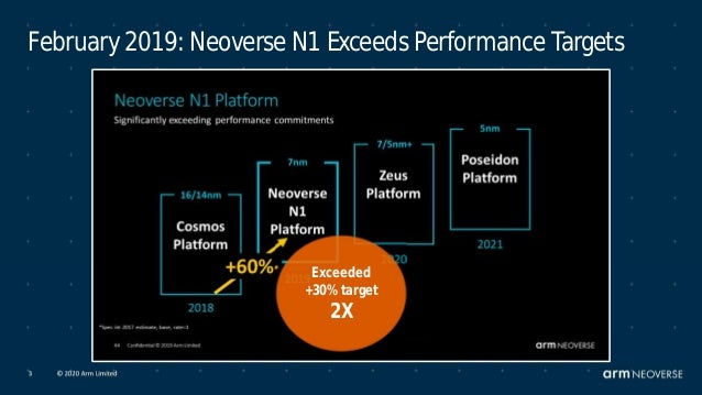 Arm Neoverse solutions @Graviton2-AWS Japan Webinar Oct2020 Slide 3