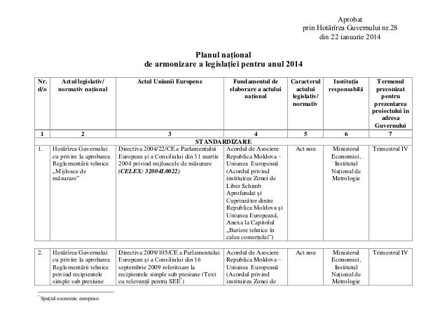 Aprobat prin Hotărîrea Guvernului nr.28 din 22 ianuarie 2014  Planul naţional de armonizare a legislaţiei pentru anul 2014...
