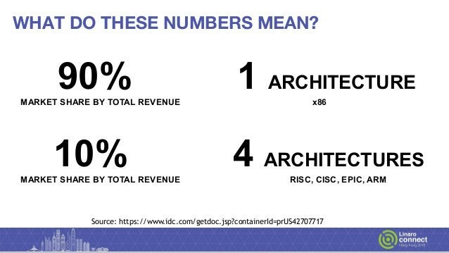 WHAT DO THESE NUMBERS MEAN? 90% 1 ARCHITECTURE MARKET SHARE BY TOTAL REVENUE x86 10% 4 ARCHITECTURES MARKET SHARE BY TOTAL...