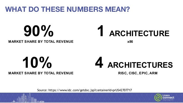HKG18-310 - The challenge of adopting Arm based servers in our data centers Slide 3