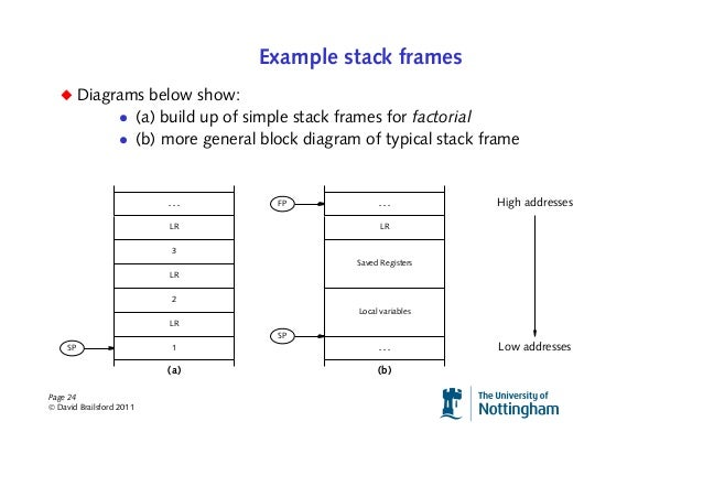 Stack diagram example simple electronic circuits arm procedure calling conventions and recursion rh slideshare net technology stack diagram example stick diagram examples pdf ccuart Gallery