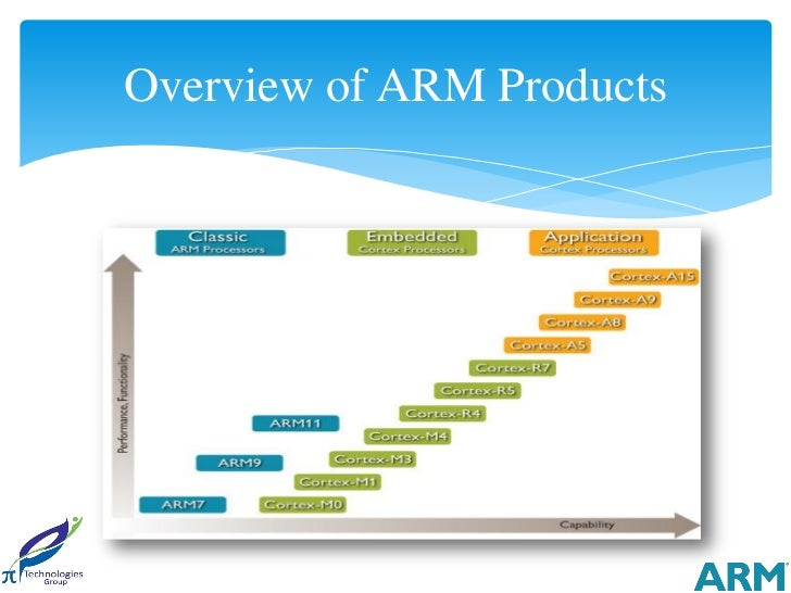 Overview of ARM Products