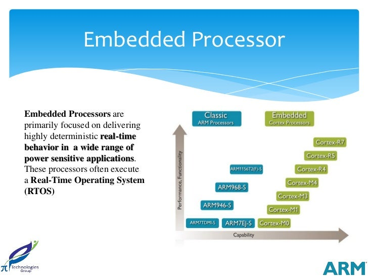 Embedded ProcessorEmbedded Processors areprimarily focused on deliveringhighly deterministic real-timebehavior in a wide r...