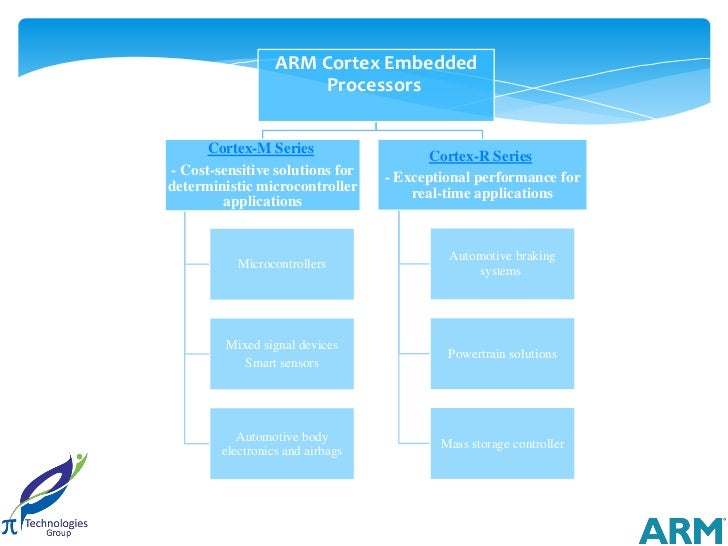 ARM Cortex Embedded                      Processors      Cortex-M Series                    Cortex-R Series- Cost-sensitiv...
