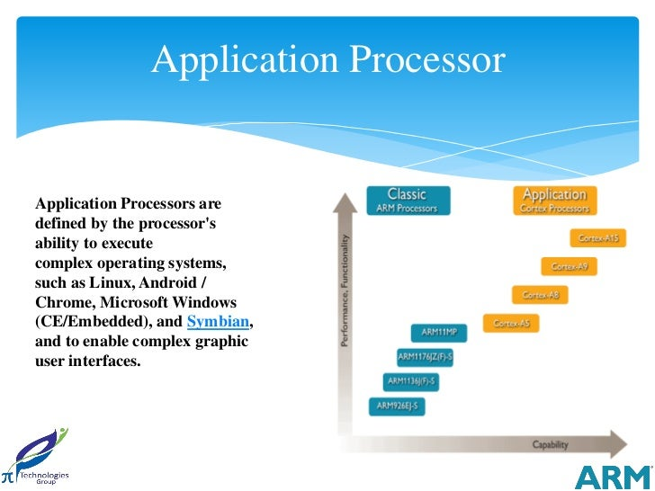 Application ProcessorApplication Processors aredefined by the processorsability to executecomplex operating systems,such a...