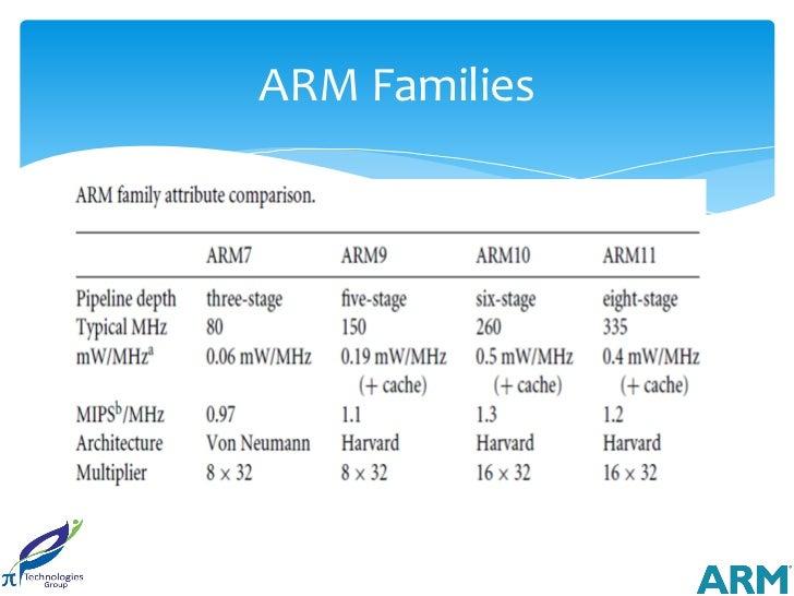 ARM Families