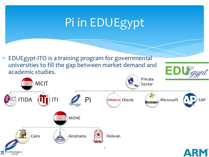 Pi in EDUEgypt EDUEgypt-ITO is a training program for governmental  universities to fill the gap between market demand an...