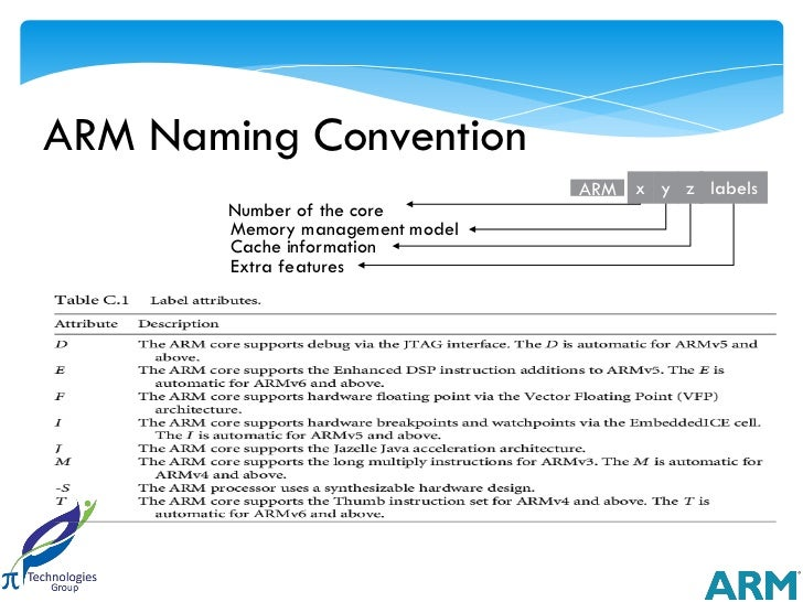 ARM Naming Convention                                  ARM x y z labels        Number of the core        Memory management...