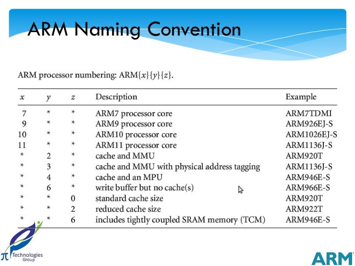 ARM Naming Convention