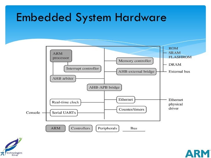 Embedded System Hardware  Arm Based Embedded Device