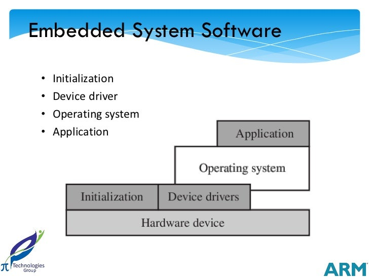 Embedded System Software •   Initialization •   Device driver •   Operating system •   Application