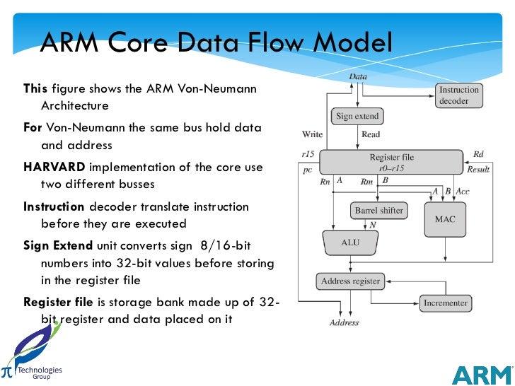 ARM Core Data Flow ModelThis figure shows the ARM Von-Neumann   ArchitectureFor Von-Neumann the same bus hold data   and a...