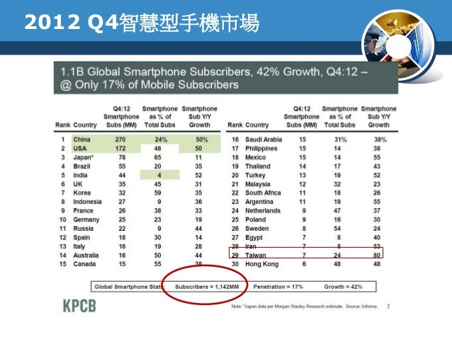 2012 Q4智慧型手機市場