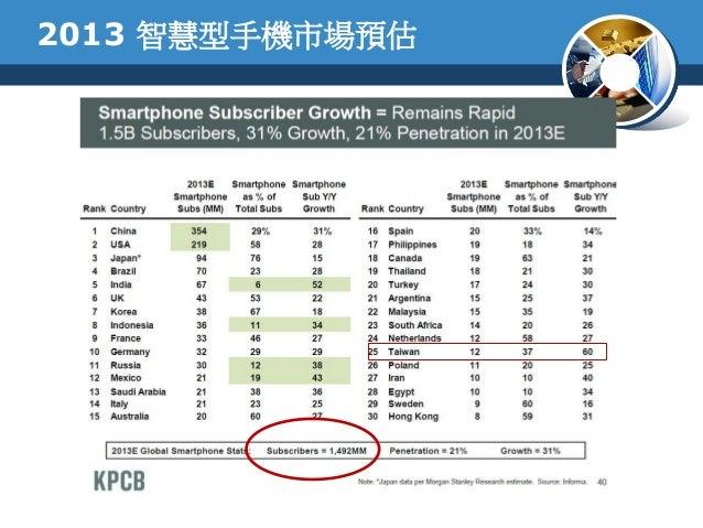 2013 智慧型手機市場預估