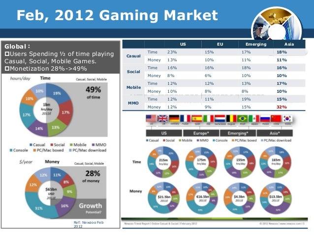 Global:Users Spending ½ of time playingCasual, Social, Mobile Games.Monetization 28%->49%Ref: Newzoo Feb2012US EU Emergi...